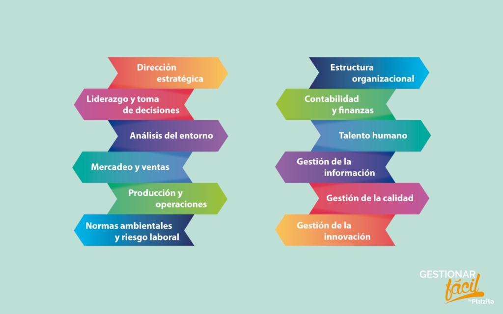 Empresas pymes: áreas funcionales en cada etapa 0