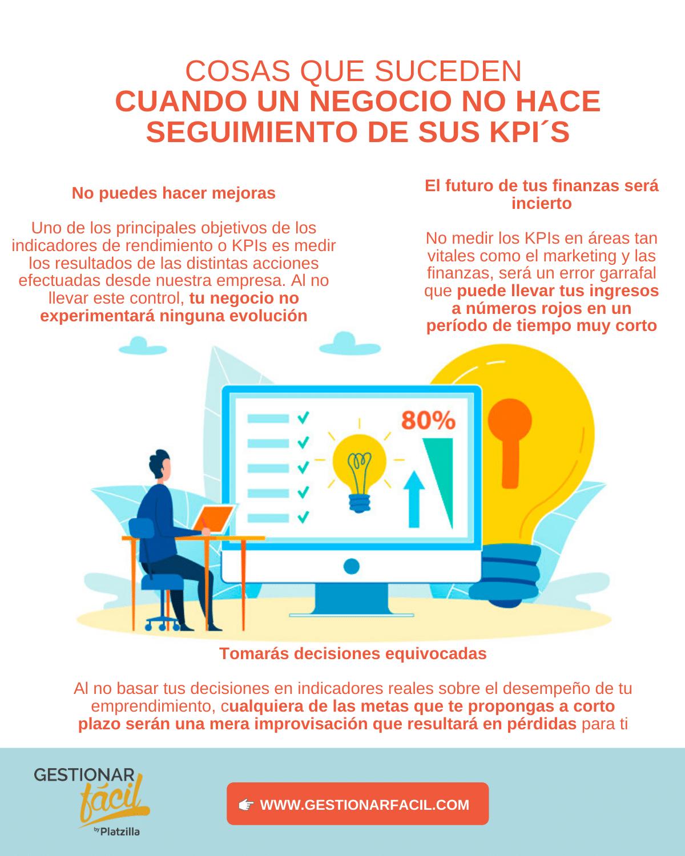 Tipos de indicadores (KPI) en empresas exitosas