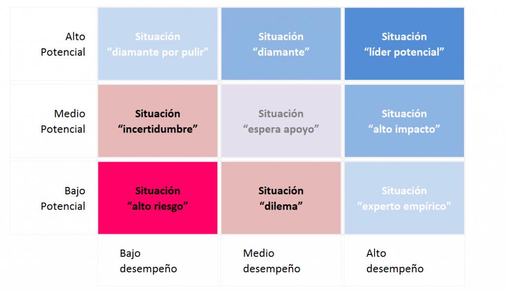 Matriz de talento 9 cajas (gestión estratégica de talento humano).