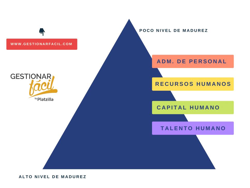 Indicadores de recursos humanos, clave en empresas exitosas