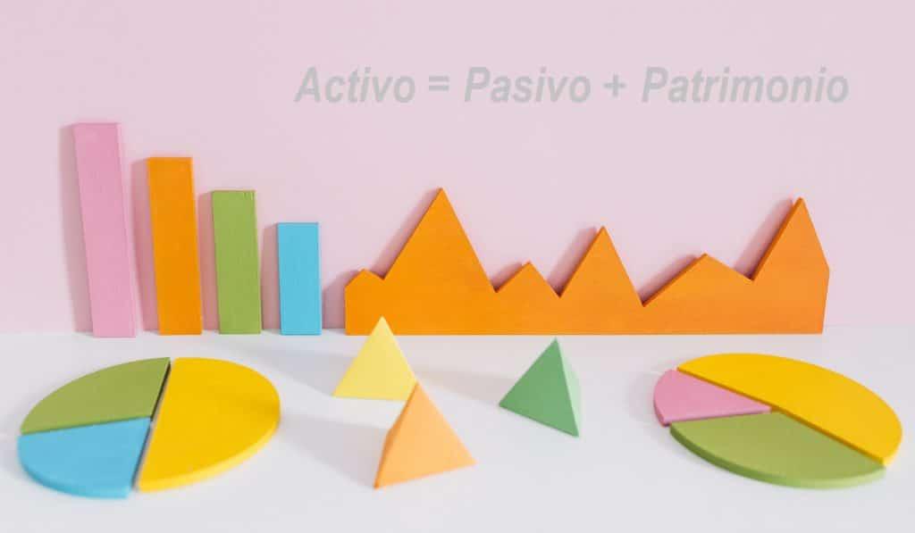 Activo = Pasivo + Capital (Patrimonio o Fondos propios)