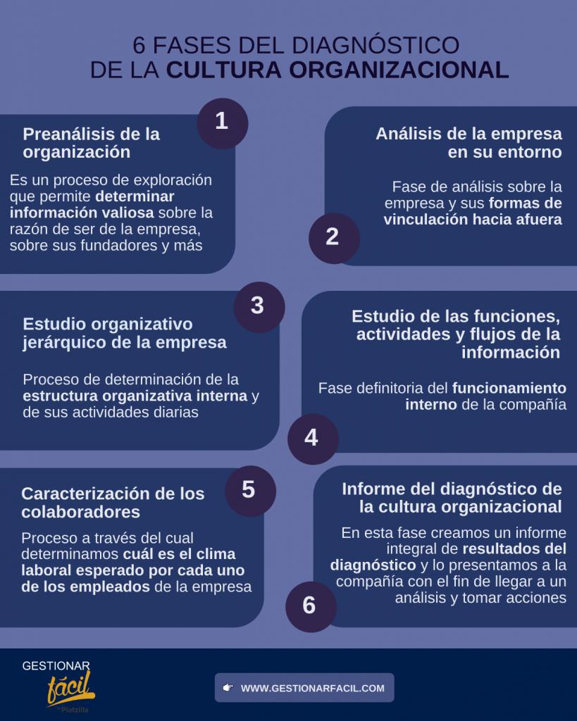 6 fases del diagnóstico de la cultura organizacional.