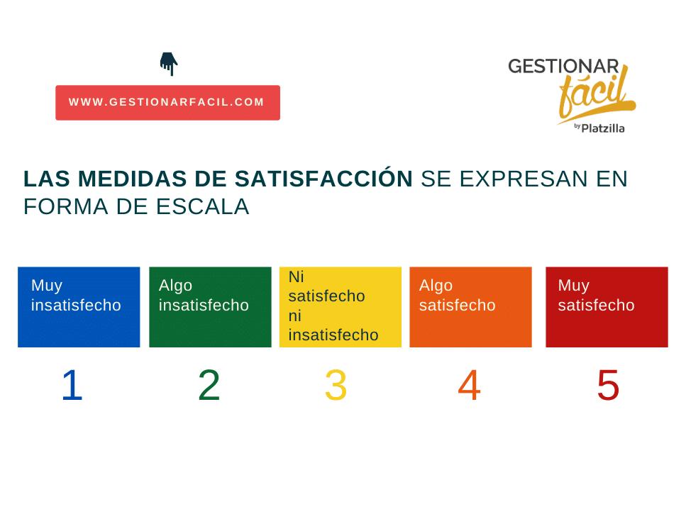 Medidas de satisfacción del clientes.