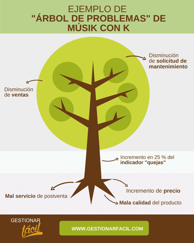 ejemplo de árbol de problemas