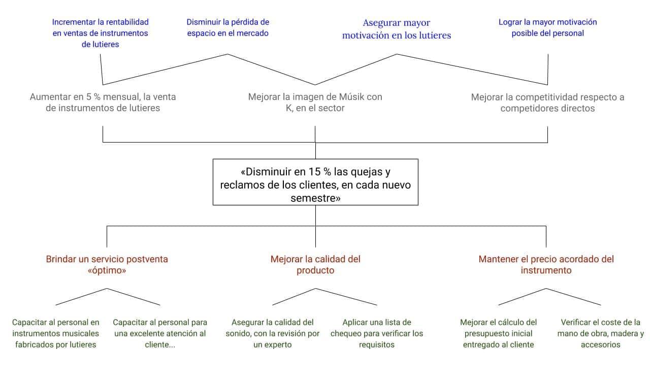 Árbol de objetivos para el caso de Músik con K