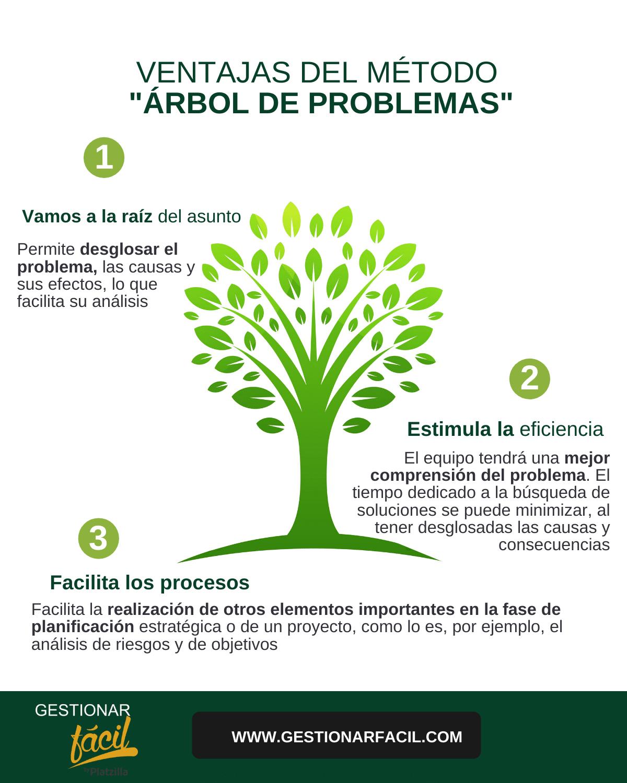Ventajas del método árbol de problemas