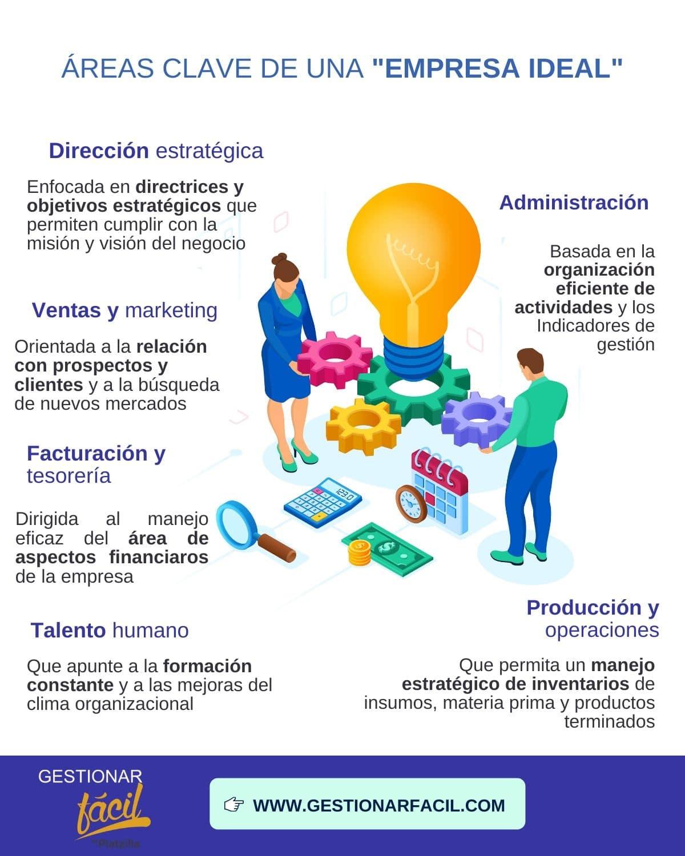 Áreas Clave de una empresa ideal