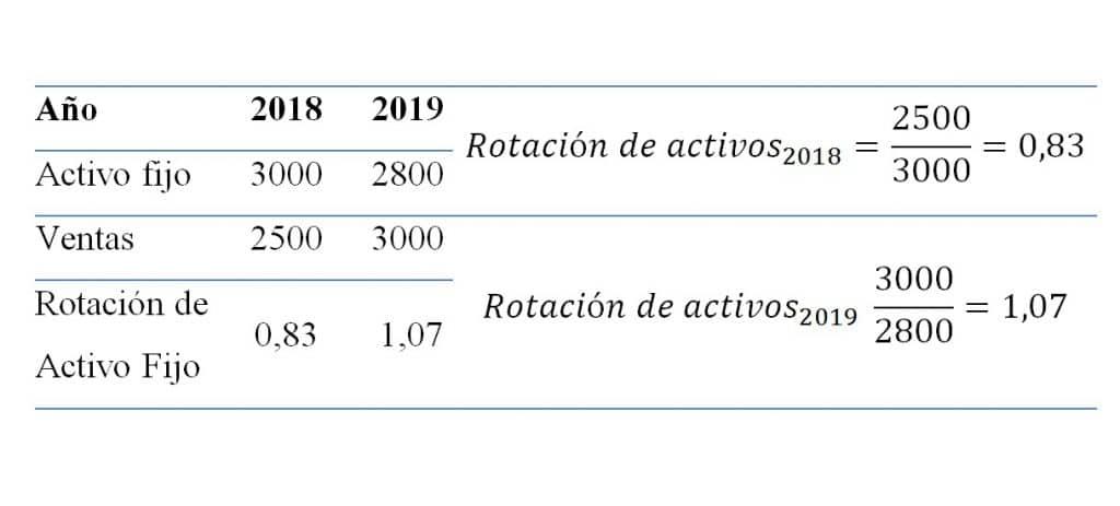¿Cómo se calcula el indicador de rotación de activos fijos?
