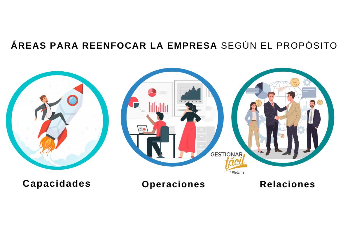 Áreas para reenfocar las actividades: capacidades, operaciones, y relaciones.