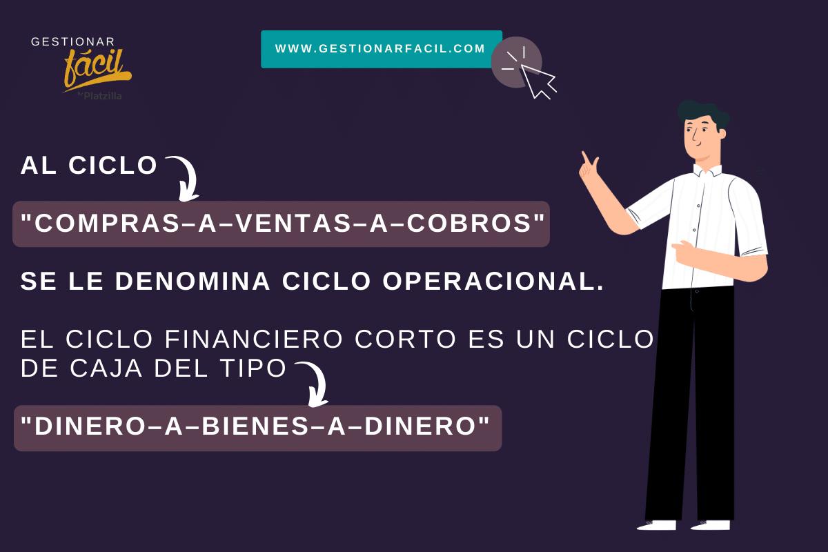 """Al ciclo """"compras–a–ventas–a–cobros"""" se le denomina ciclo operacional. El ciclo financiero corto es un ciclo de caja: """"dinero–a–bienes–a–dinero""""."""