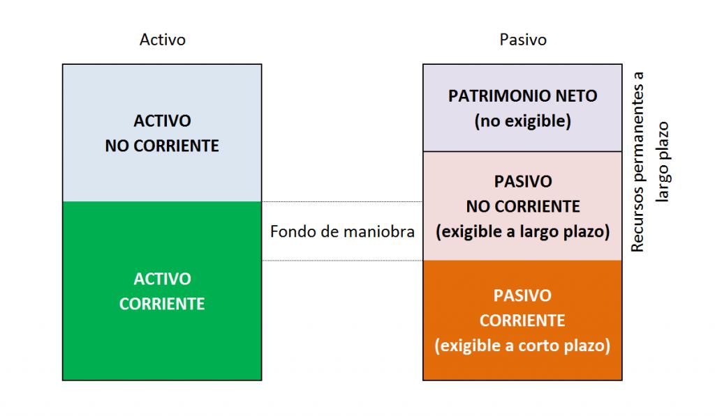 Indicador fondo de maniobra en la estructura financiera.