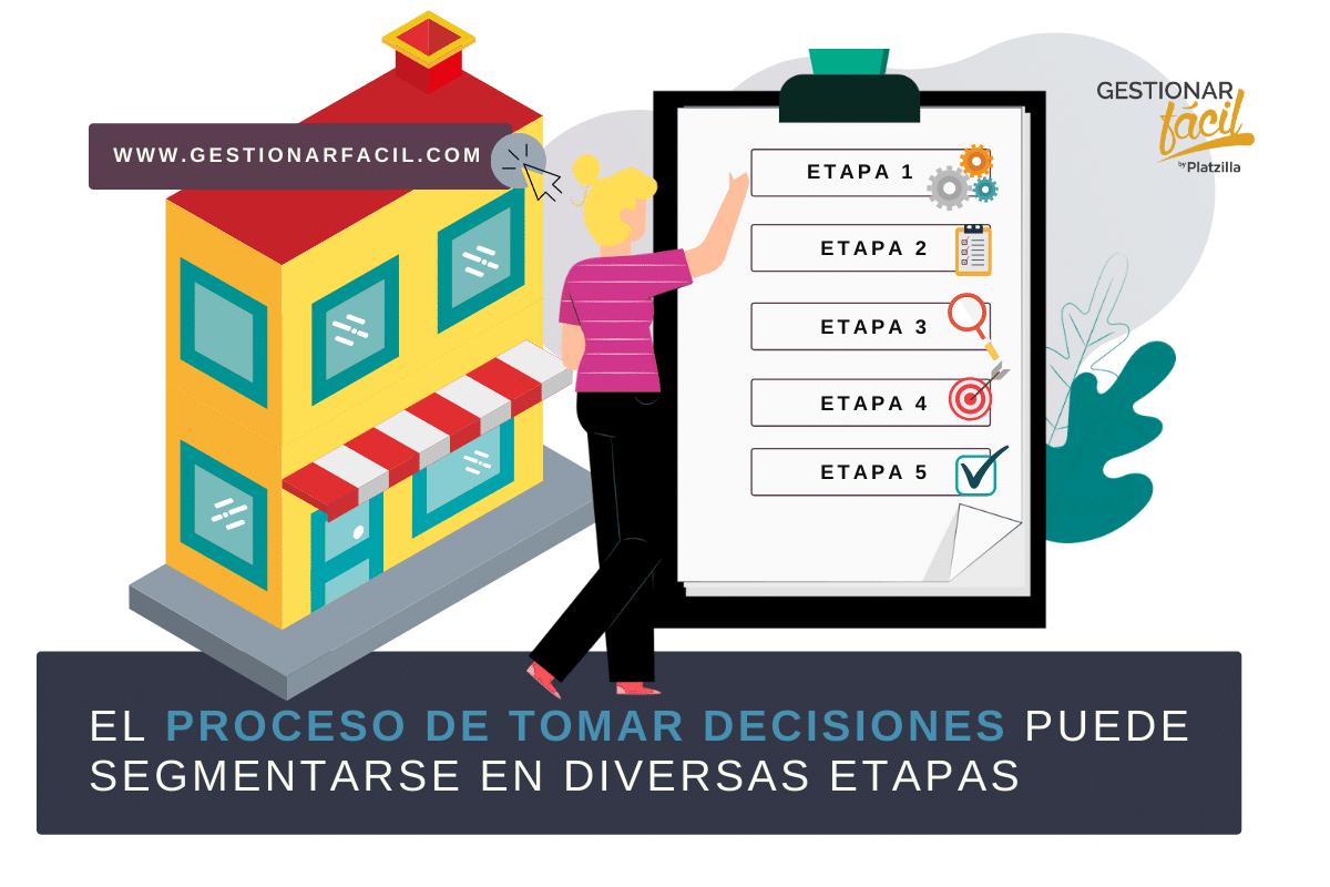 El proceso de tomar decisiones puede segmentarse en diversas etapas.