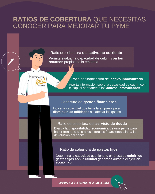 Ratios de cobertura para mejorar tu pyme