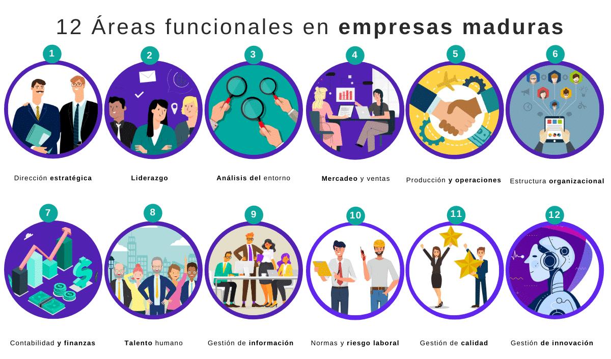 12 areas de las empresas