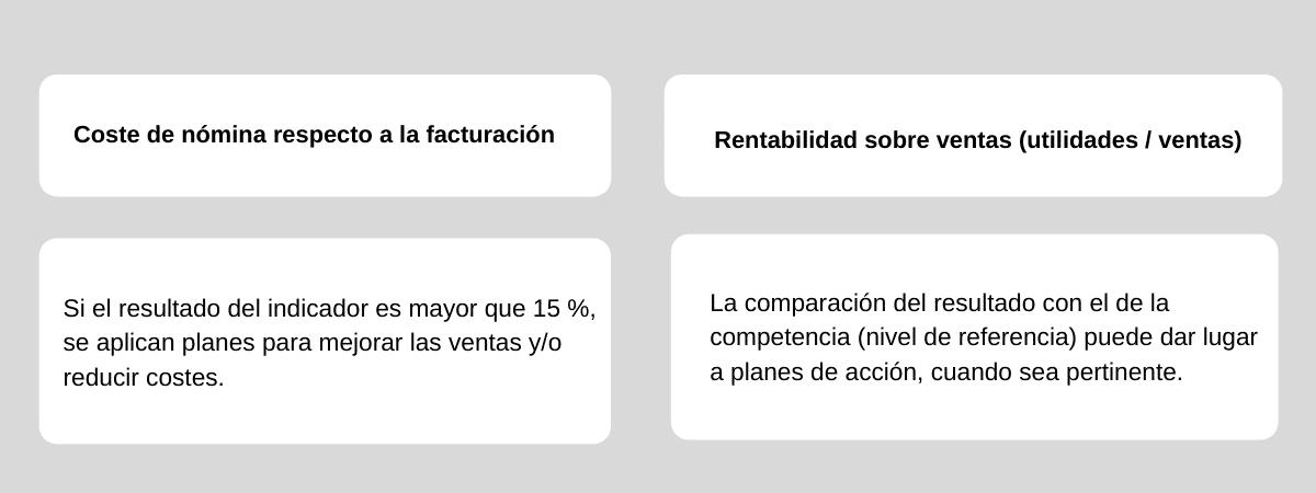 ejemplo de indicadores
