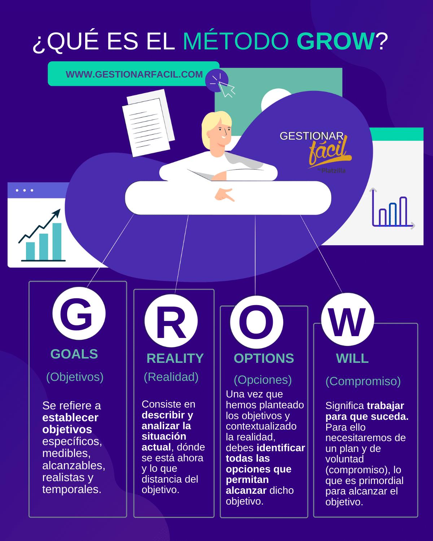 Método GROW: cómo aplicarlo en tu pyme para lograr sus metas