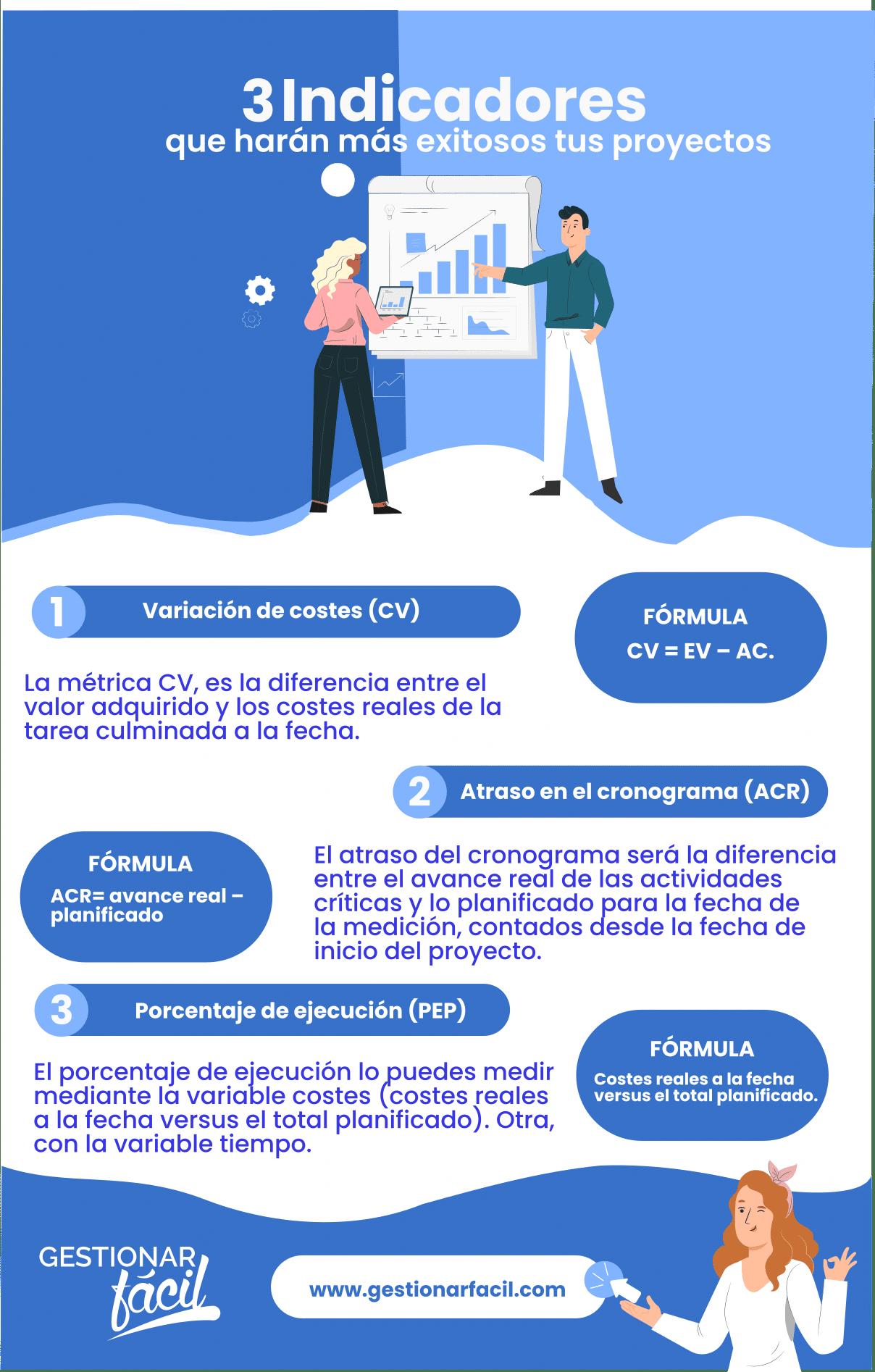 ¿Qué son los indicadores de seguimiento de proyectos?