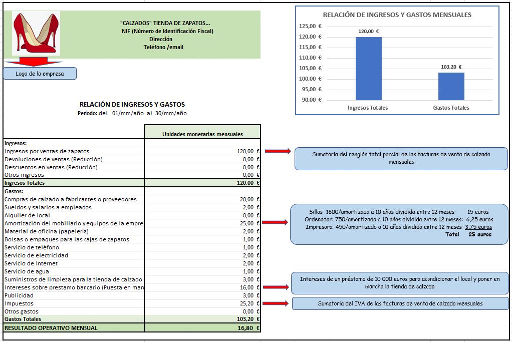 Relación de ingresos y gastos con Excel para una tienda de calzado