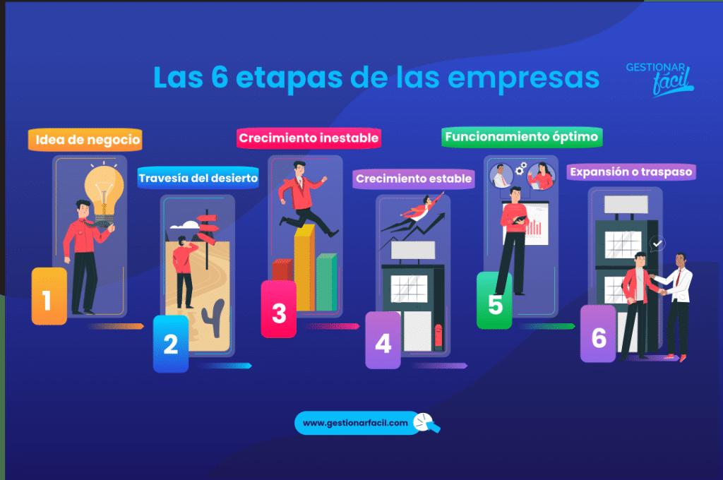 Para conocer los detalles de estas etapas, te recomiendo este vídeo: Métodos de gestión por etapas de la empresa.
