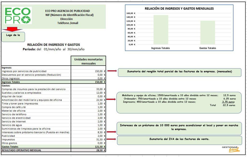 Relación de ingresos y gastos