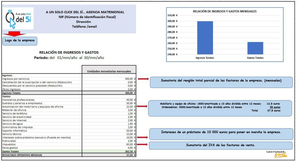 Relación de ingresos y gastos en agencias matrimoniales