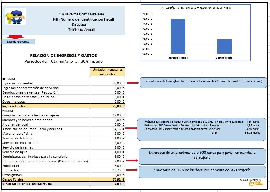 Contabilidad con Excel para una cerrajería: Relación de ingresos y gastos.