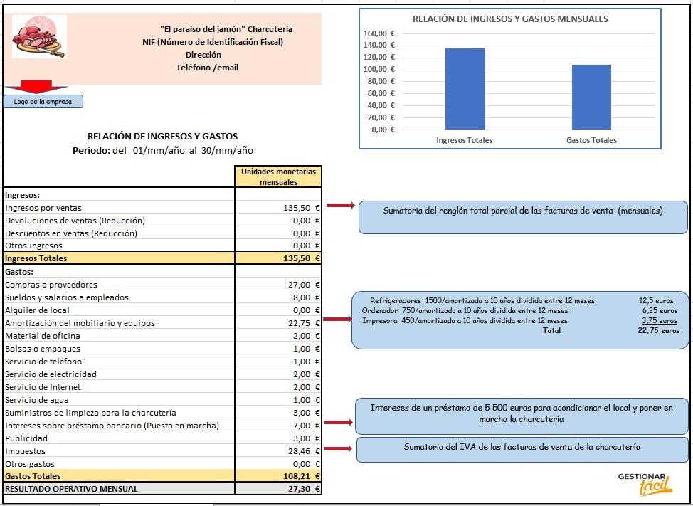 Relación de ingresos y gastos de una charcutería.