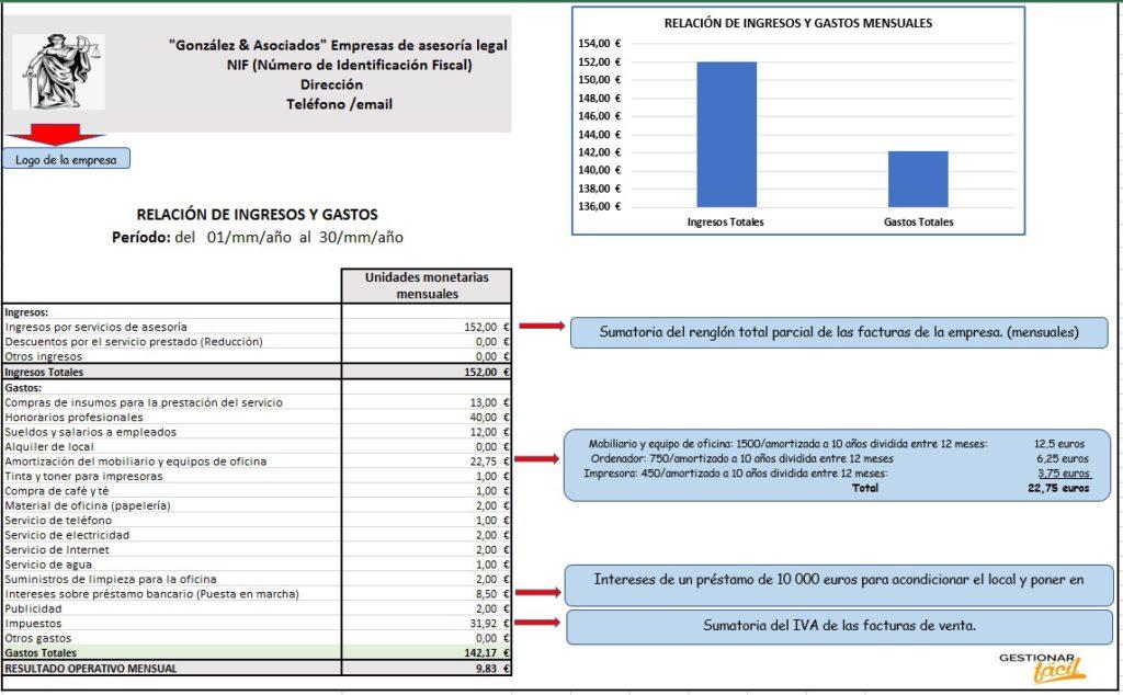 Relación de ingresos y gastos para empresas de asesoría legal.