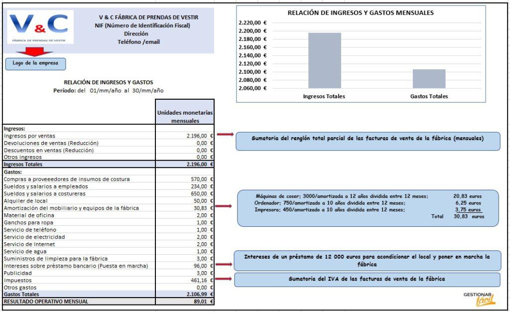 Relación de ingresos y gastos para fábricas de prendas de vestir.
