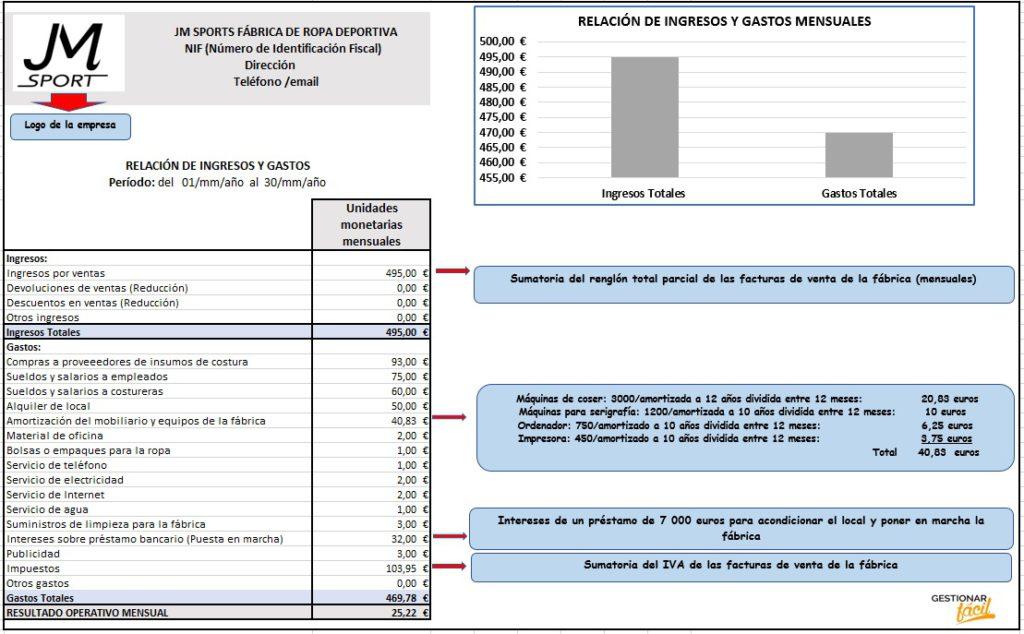 Relación de ingresos y gastos para una fábrica de ropa deportiva.