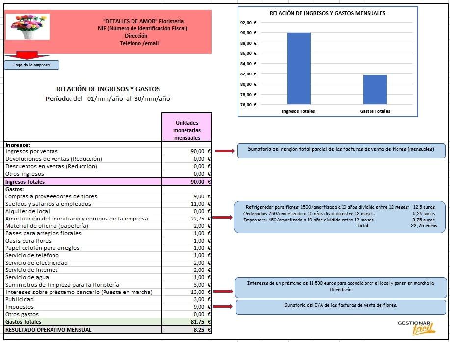 Relación de ingresos y gastos para una floristería