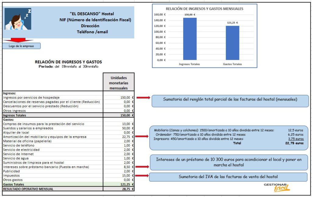 Modelo de relación de ingresos y gastos