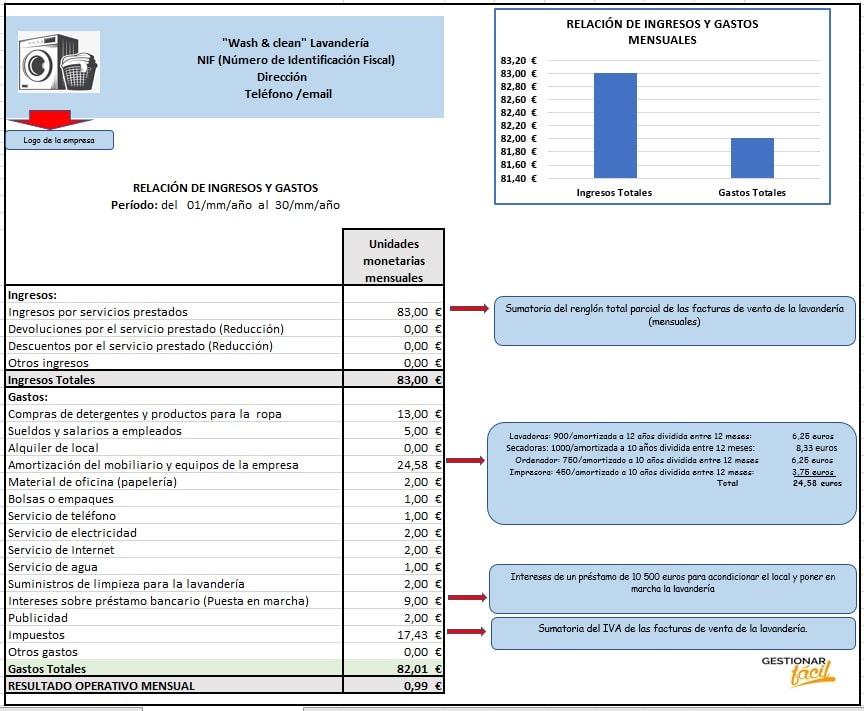 Relación de ingresos y gastos  para una lavandería