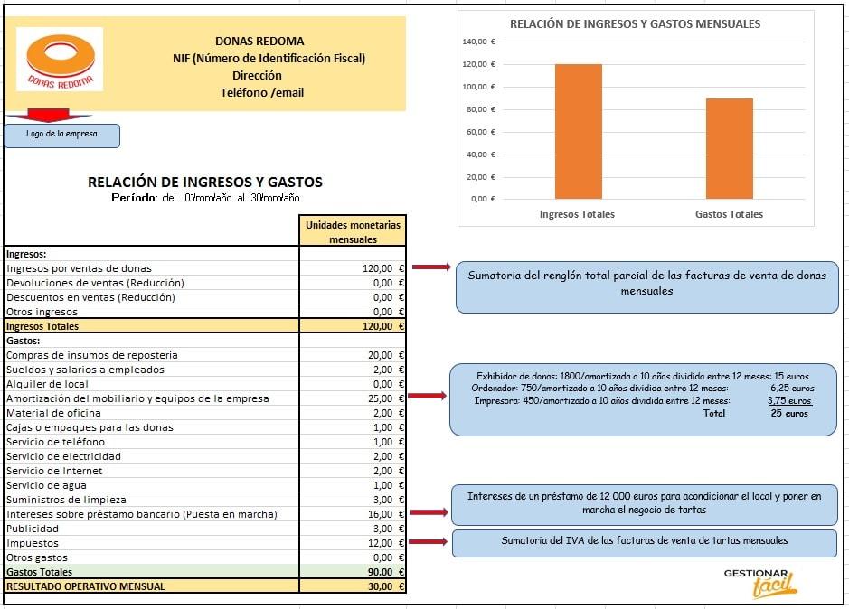 Relación de ingresos y gastos para un negocio de donas