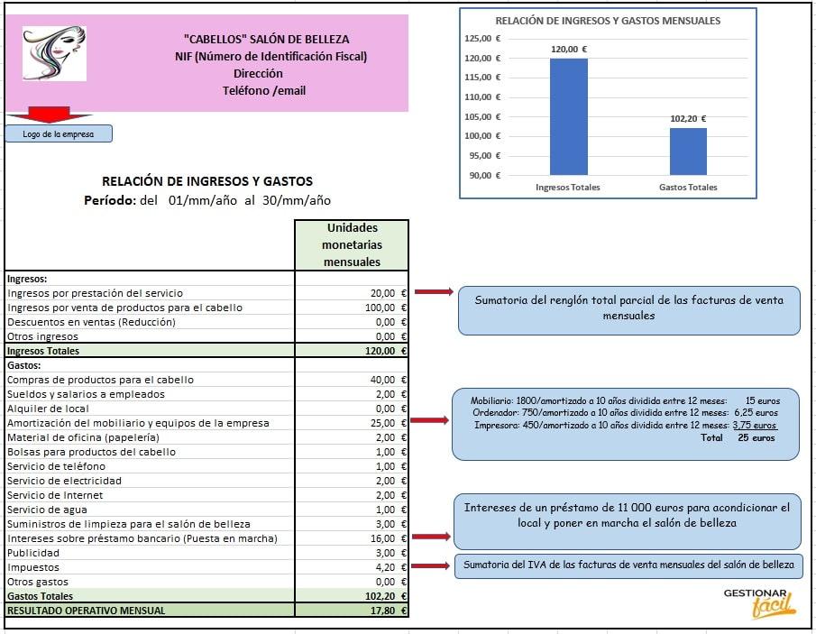 Modelo de relación de ingresos y gastos para un salón de belleza