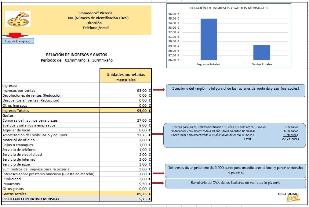 Relación de ingresos y gastos de una pizzería.
