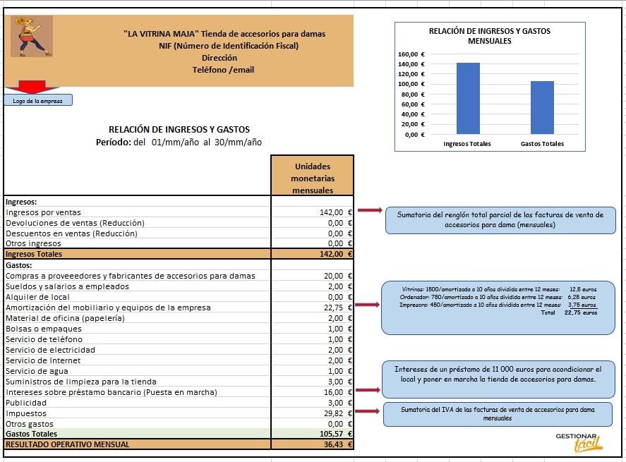 Relación de ingresos y gastos para una tienda de accesorios para damas