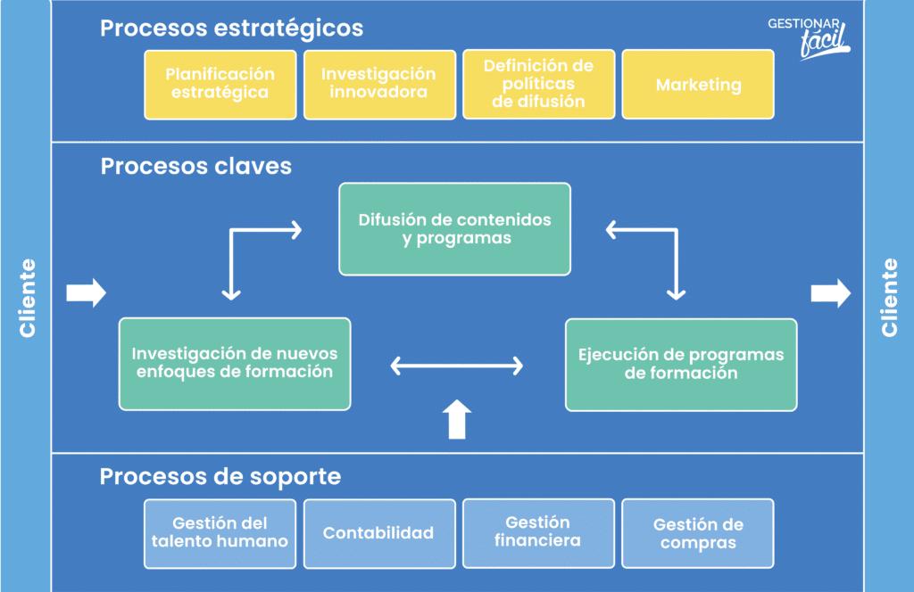 Los procesos estratégicos suelen ser ejecutados por los responsables de la dirección de la empresa