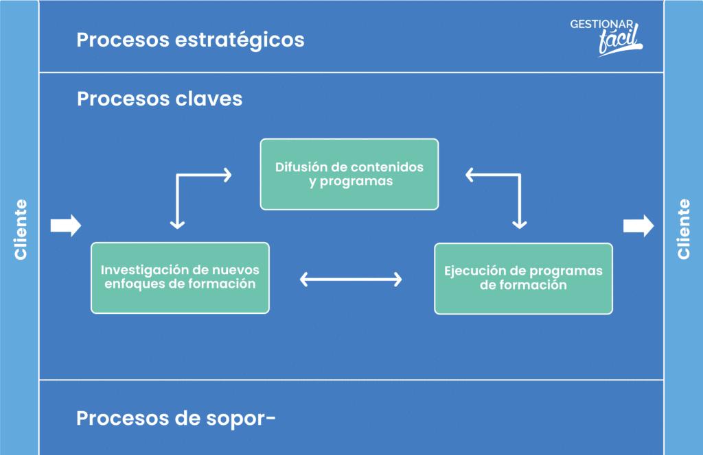 Ejemplo de procesos clave en una pyme