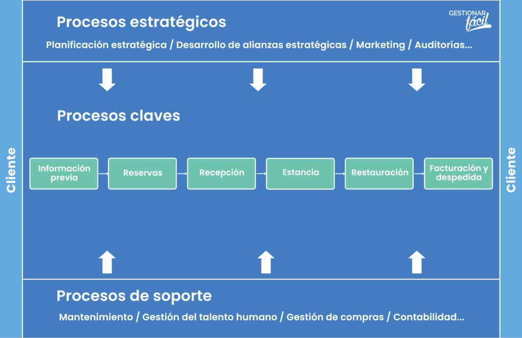 Cómo hacer un mapa de procesos en una pyme, paso a paso 5