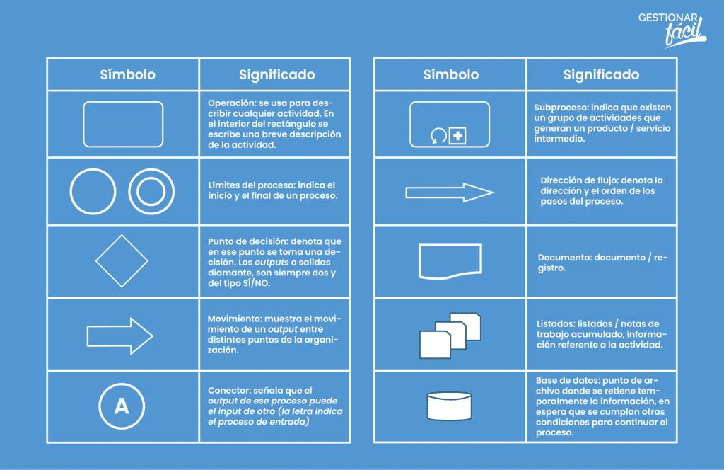 Ejemplo de símbolos utilizados al dibujar los procesos