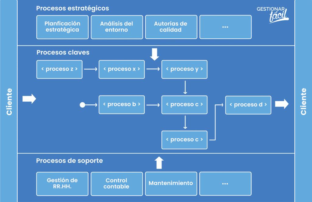 Diagrama general de un mapa de procesos en una pyme
