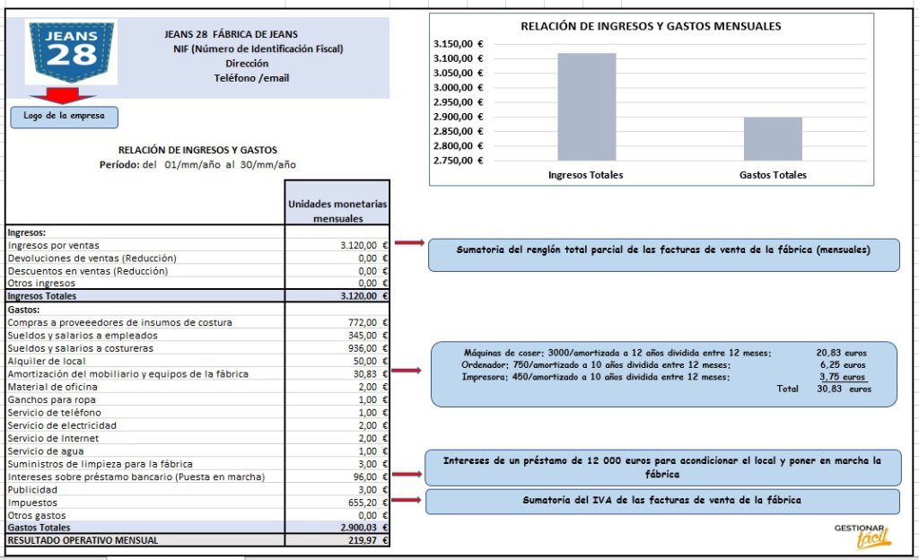 Relación de ingresos y gastos para fábrica de jeans