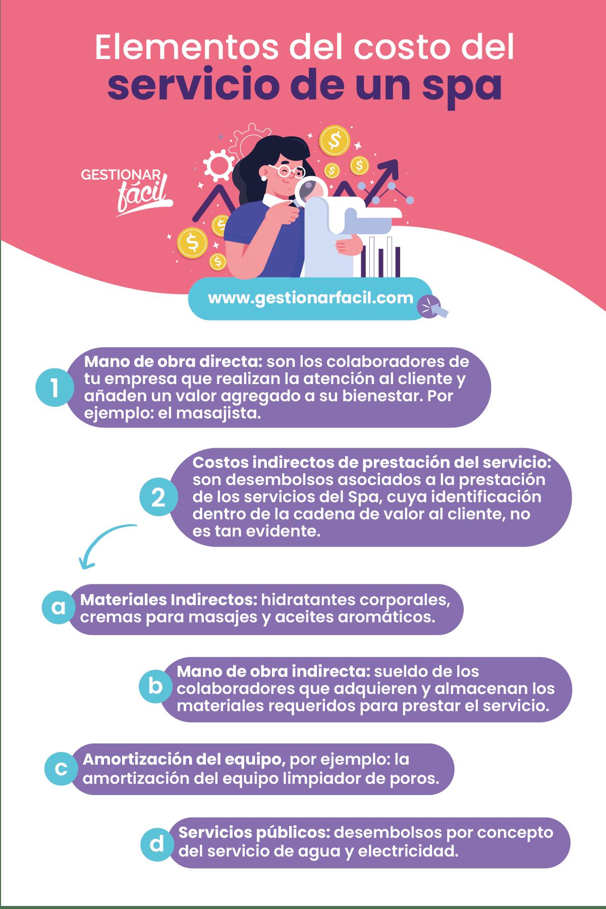 Elementos del costo del servicio de un spa.