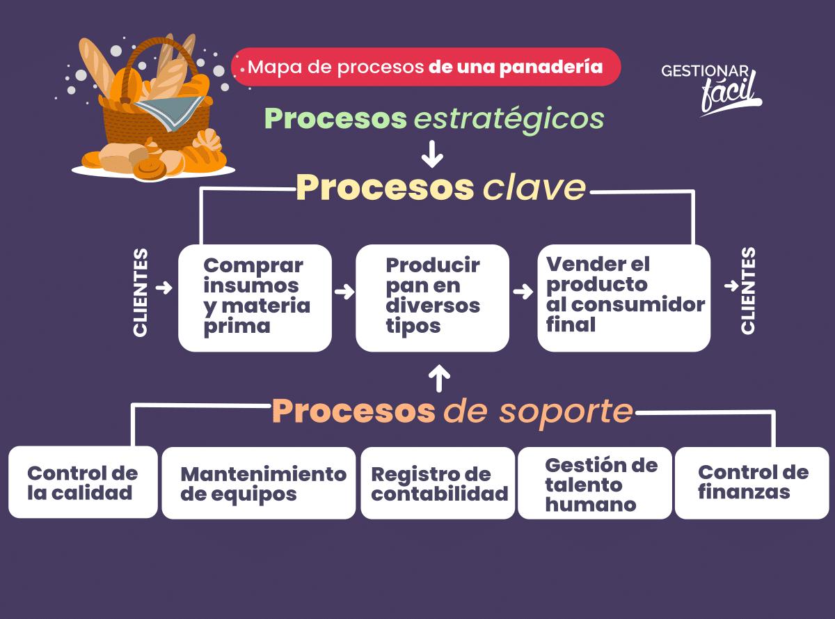 Ejemplo de procesos principales o claves y de apoyo en una panadería.