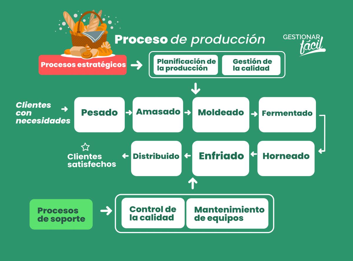 """Ejemplo detallado para """"producción"""""""