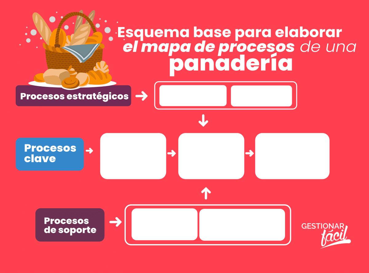 Ejemplo de los tipos de procesos que conforman un mapa de procesos