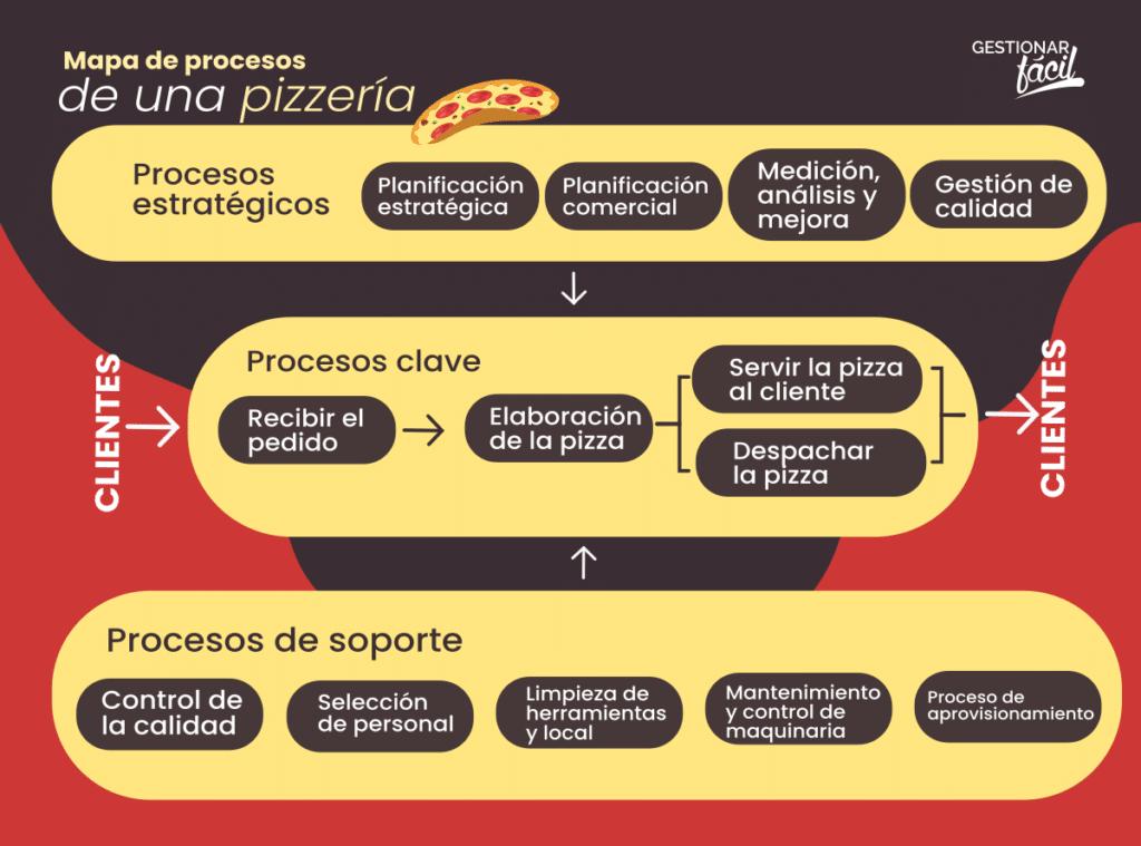 Ejemplo de mapa de procesos para una pizzería