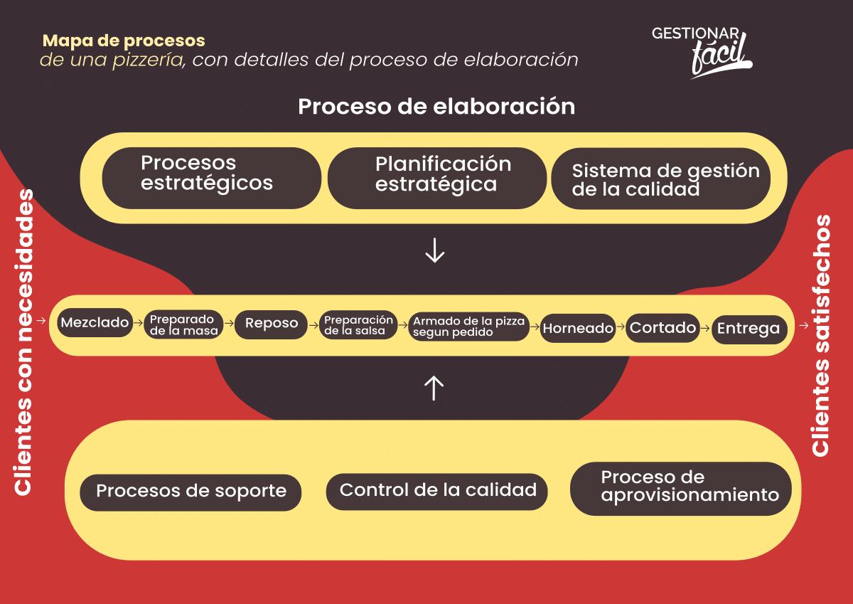 Mapa de procesos de una pizzería con detalles del proceso de elaboración