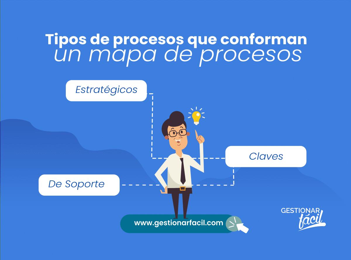 Tipos de procesos que conforman un mapa de procesos